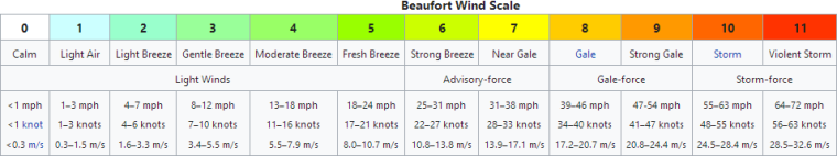 0_1543716892518_Screenshot_2018-12-02 Beaufort scale - Wikipedia.png