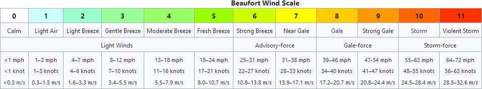 0 1543716892518 Screenshot 2018 12 02 Beaufort Scale