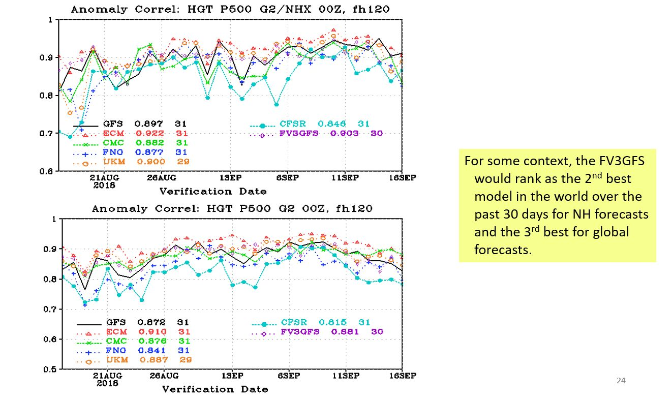 Photo:NOAA;Desc:Anomaly correlation scores for the FV3 model compared to other global models. Northern hemisphere data is on top, with global data on the bottom.;