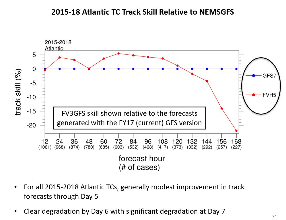 photo:NOAA;desc:FV3 model performance on hurricane tracks fell off at day 6 and 7.;