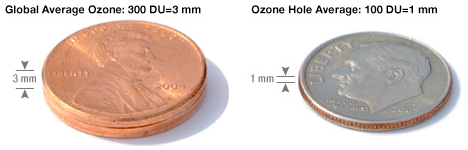 photo: theozonehole.com;link: http://www.theozonehole.com/dobsonunit.htm;desc: Average ozone thickness.;