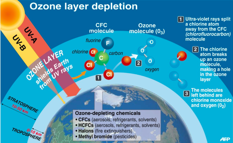 photo: socratic.org;link: https://socratic.org/questions/what-is-the-main-reason-for-the-depletion-of-the-ozone-layer;desc: Example of the ozone layer depletion process.;