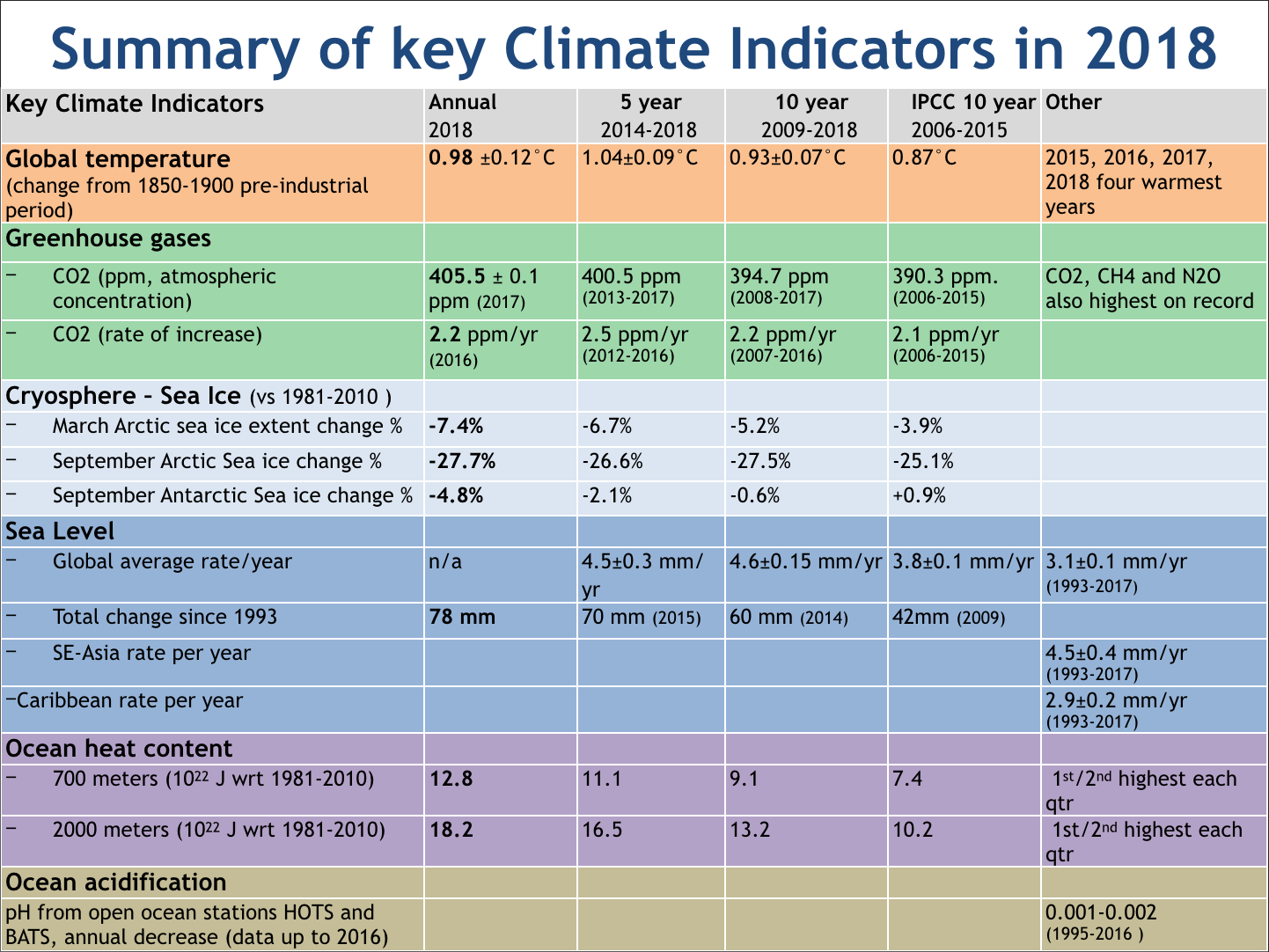 Photo: WMO;desc: Summary of key Climate Indicators in 2018.;