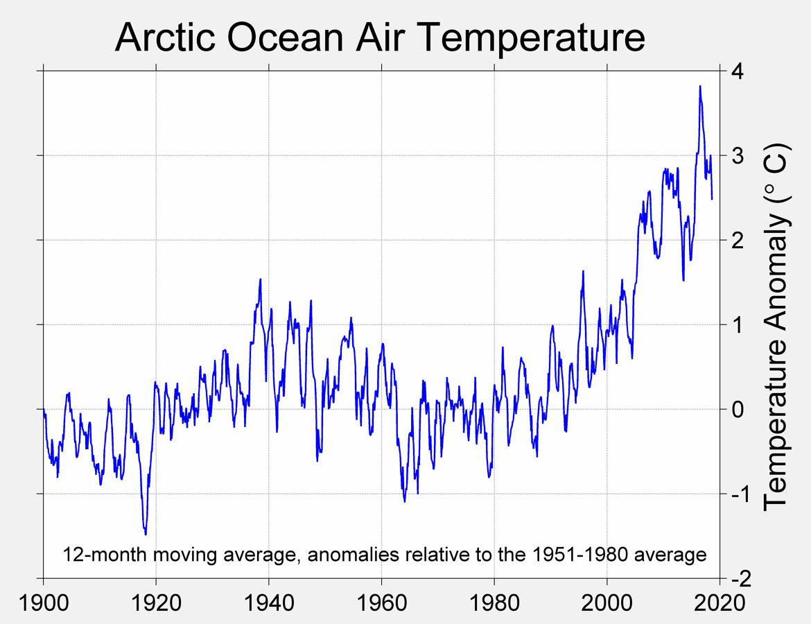 arctic-ocean-air-temperature.jpeg