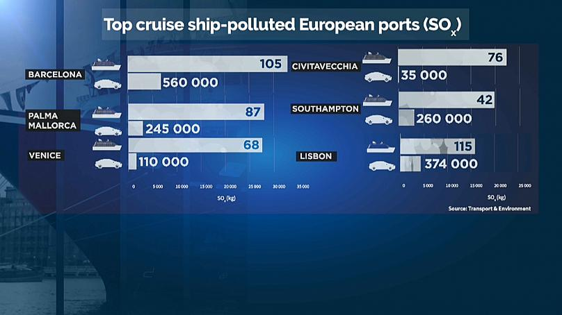 photo: Euronews;link:;licence:;desc: Top ship-polluted ports in Europe.