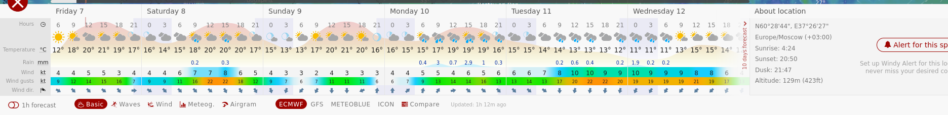 Screenshot_2020-08-07 Windy as forecasted(1).png